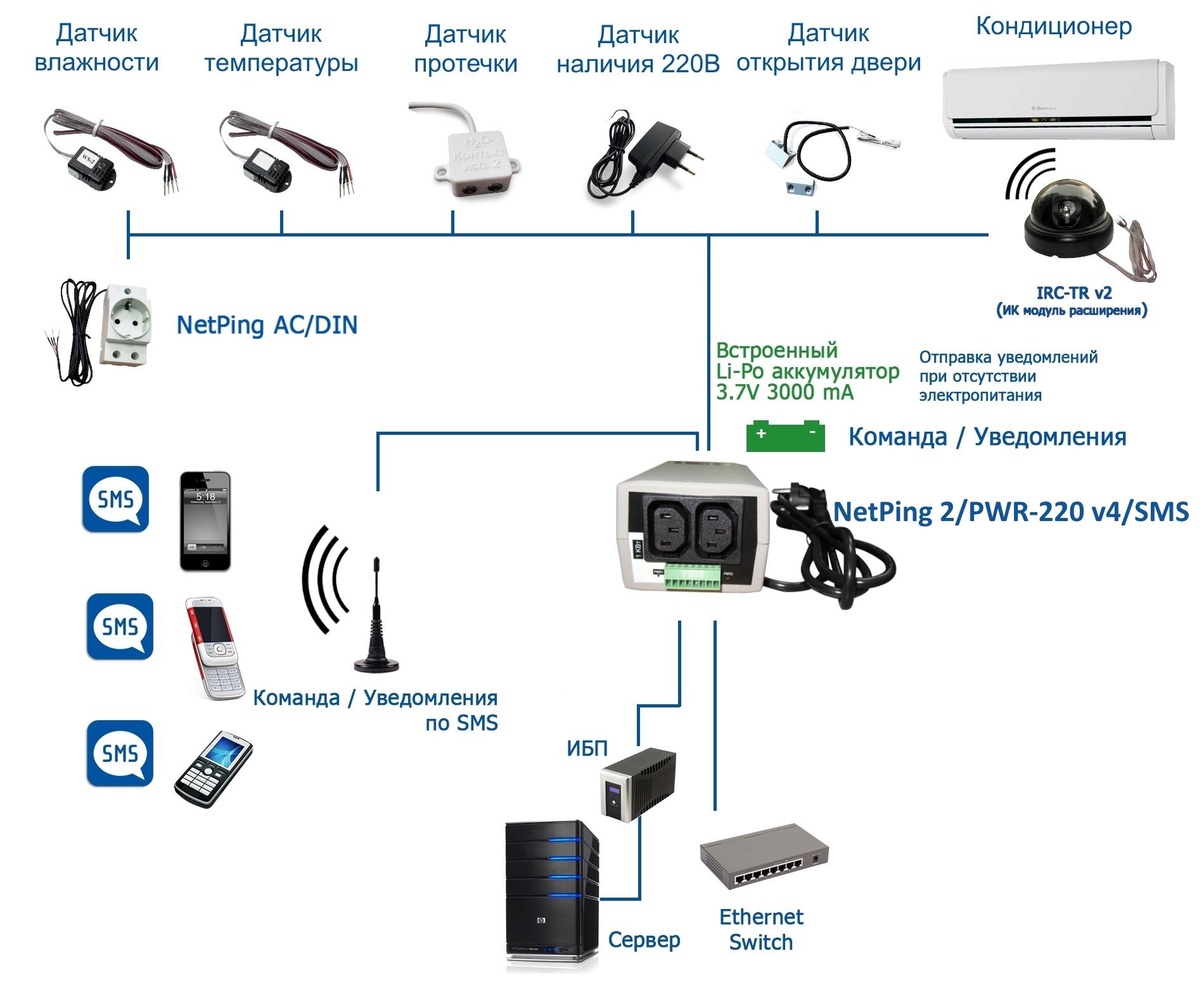 NetPing 2PWR-220 v4SMS - подключение датчиков