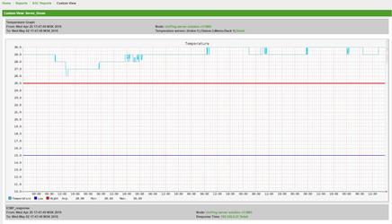 OpenNMS готовый отчет по NetPing