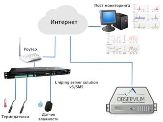Пример интеграции устройств NetPing с системой мониторинга Observium
