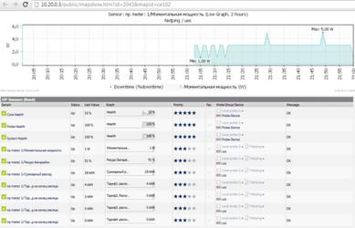 Страница с показаниями счётчика Энергомеры в PRTG Network Monitor