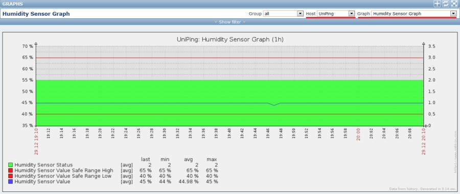 Примеры графика для датчиков влажности UniPing v3