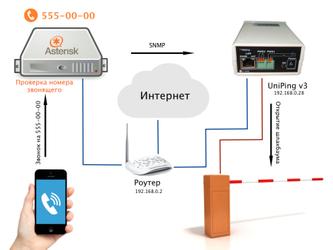 Управление шлагбаумом на базе устройств NetPing с IP PBX Asterisk