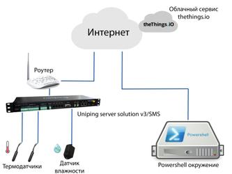 Пример интеграции устройств NetPing с сервисом thethings.io