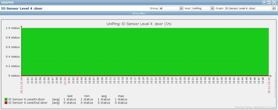 Примеры графика для датчиков открытия двери UniPing v3