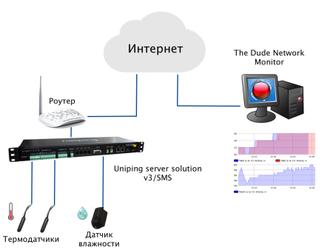 Интеграция NetPing с системой мониторинга The Dude от Microtik