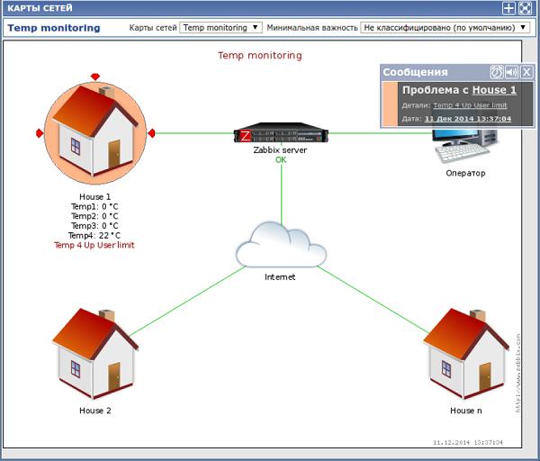 Карта пользователя и уведомления от устройств NetPing в Zabbix