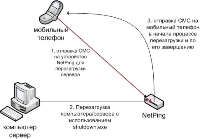 Пример перезагрузки сервера командой shutdown при получении SMS устройством NetPing