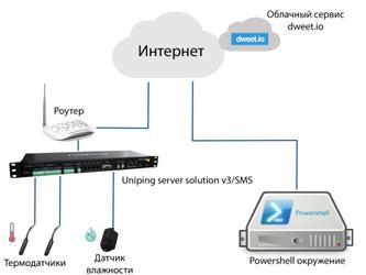 Пример интеграции NetPing с сервисом IoT dweet.io