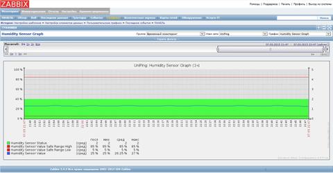 Мониторинг серверной комнаты на основе UniPing v3 и Zabbix