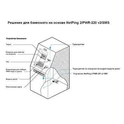 Мониторинг банкоматов и платёжных терминалов при помощи NetPing