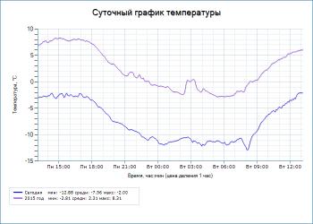Суточный график температуры - UniPing server solution v3SMS