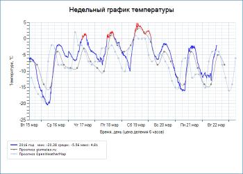 Недельный график температуры - UniPing server solution v3SMS