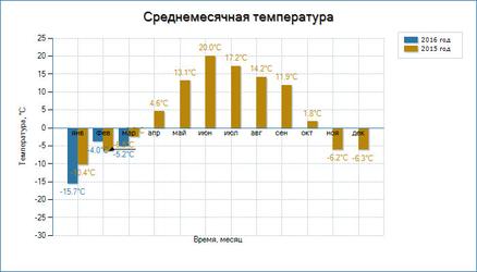 Среднемесячный график температуры - UniPing server solution v3SMS