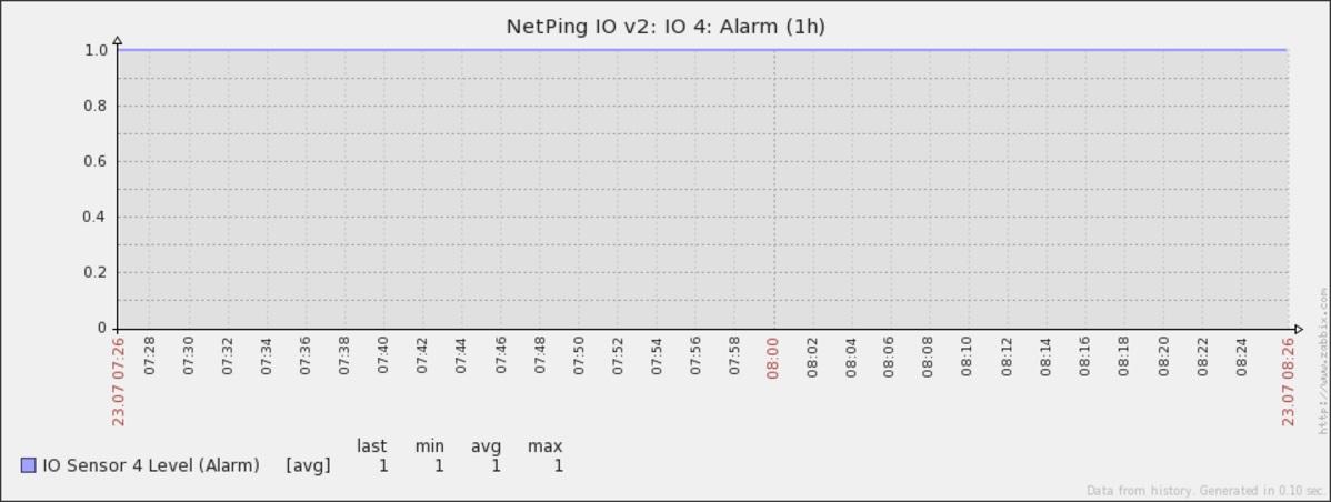 График логического уровня IO линии от устройства NetPing в Zabbix