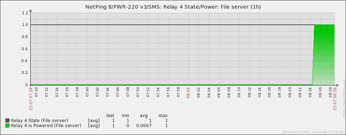 График состояния реле от устройства NetPing в Zabbix