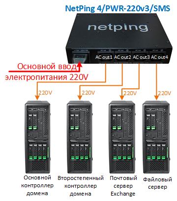 Включение серверов с паузами на загрузку на базе модуля Логика NetPing