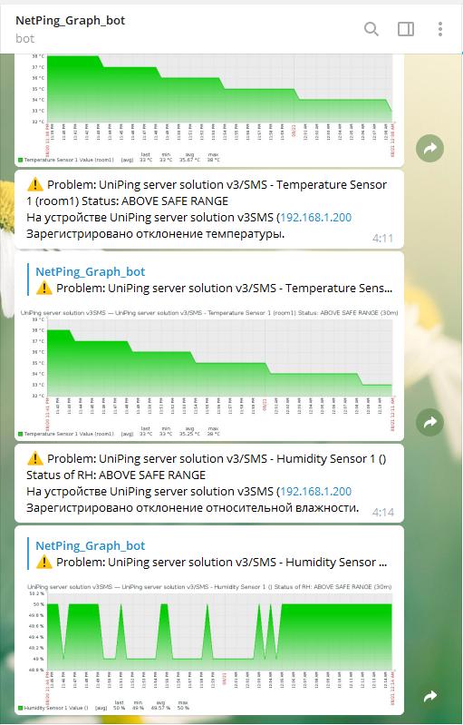 Telegram Общий вид сообщений с графиками