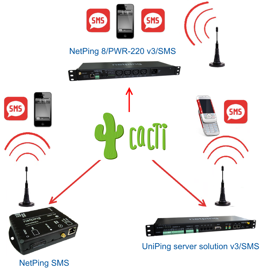 SMS шлюз для Cacti