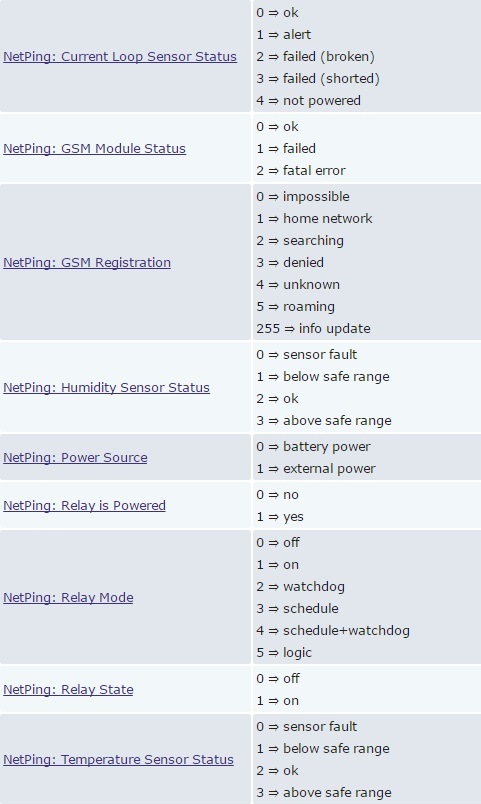 Образец преобразования числовых значений для NetPing