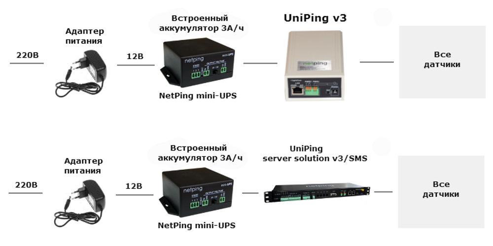 NetPing Mini-UPS
