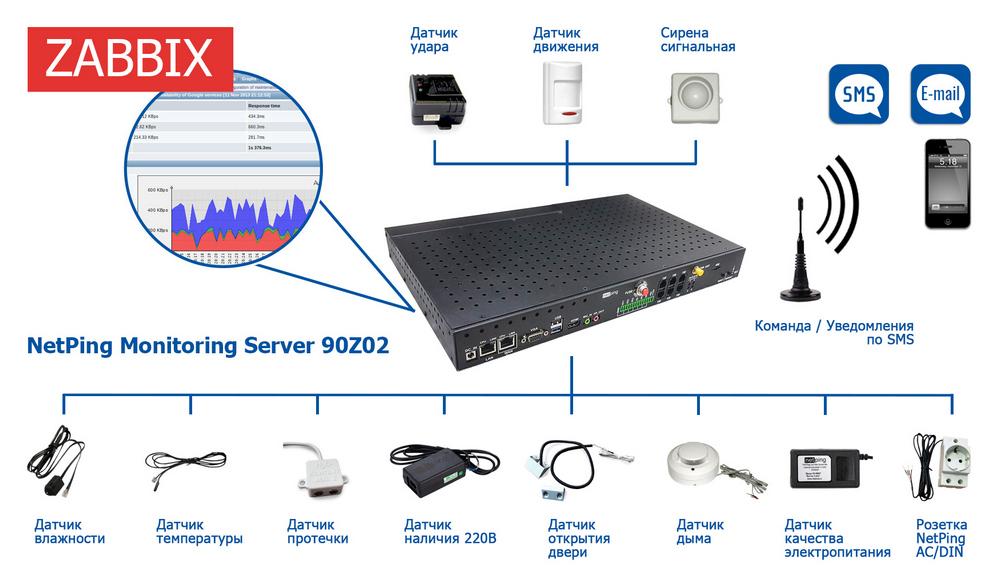 NetPing Monitoring Server 90Z02 с подключенными устройствами