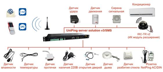 Мониторинг серверной UniPing server solution v3SMS