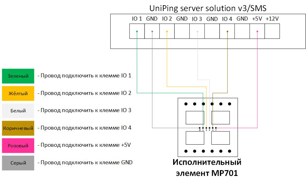 Подключение MP701 к UniPing server solution v3SMS