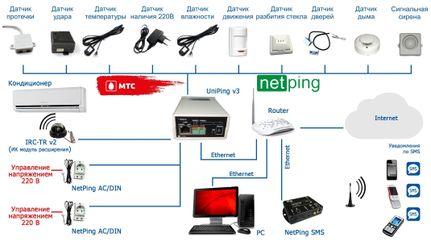 UniPing v3 и сенсоры