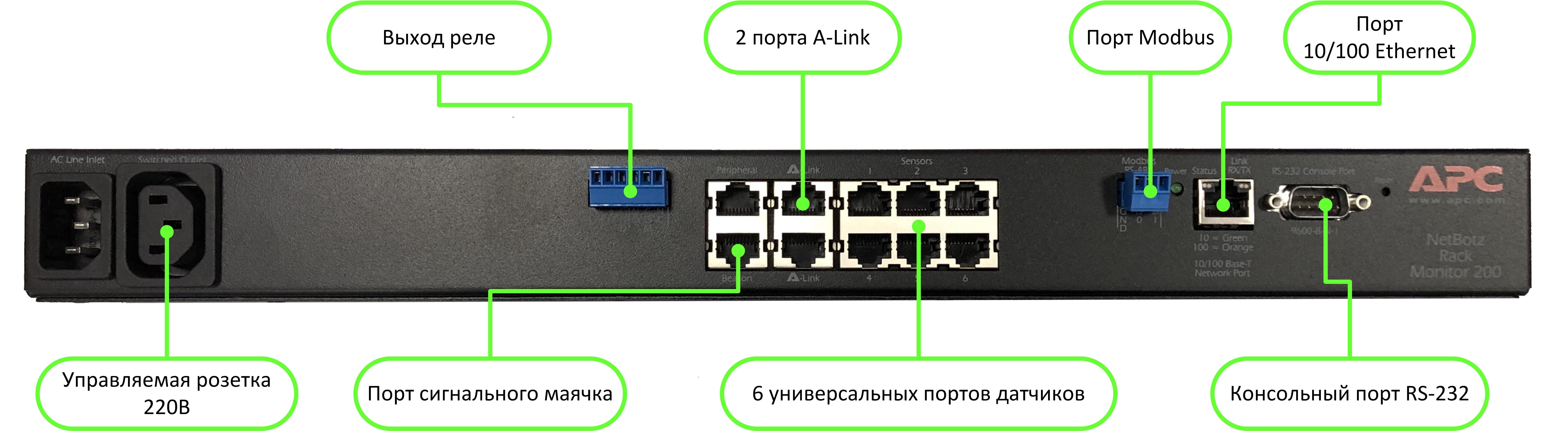 Netbotz элементы панели