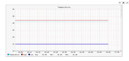 OpenNMS NetPing график температуры