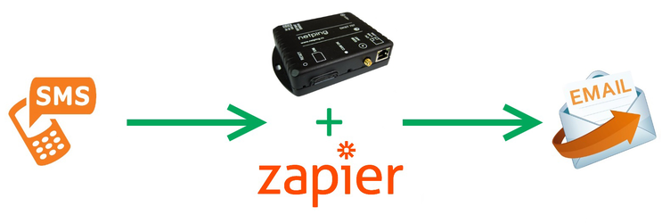 SMS в E-mail используя Zapier и NetPing SMS
