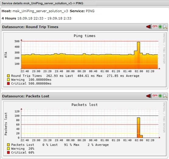 Nagios график Ping UniPing server solution v3