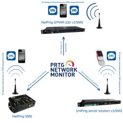 MS гейт для PRTG на базе NetPing SMS UniPIng server solution v3SMS и NetPing 8PWR-220 v3SMS
