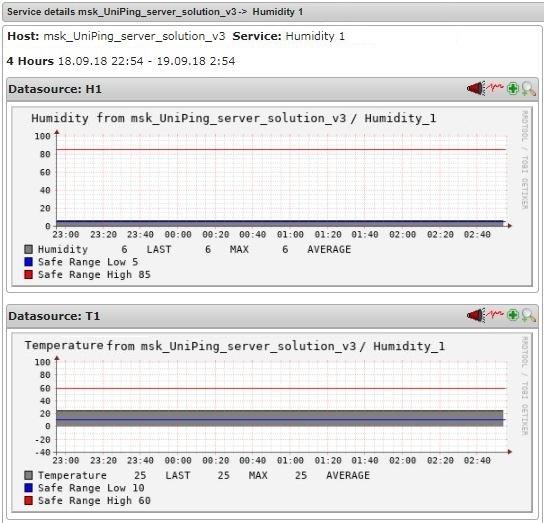 Nagios график датчика влажности UniPing server solution v3