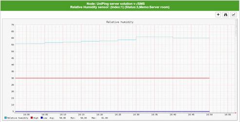 OpenNMS NetPing график влажности