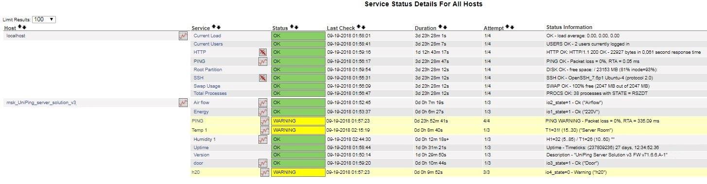 Nagios UniPing server solution v3 мониторинг