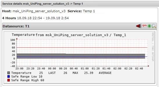 Nagios график датчика температуры UniPing server solution v3