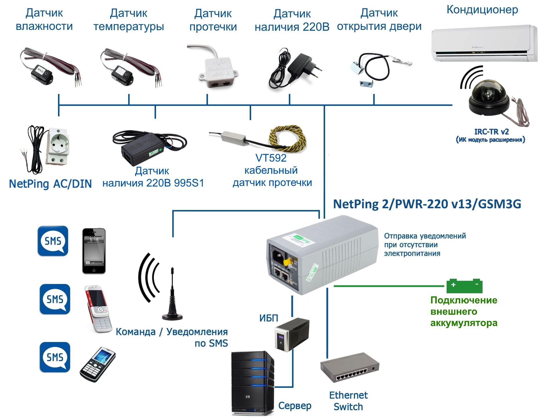 NetPing 2 PWR-220 v13 GSM3G - подключение нагрузки, датчиков и исполнительных механизмов