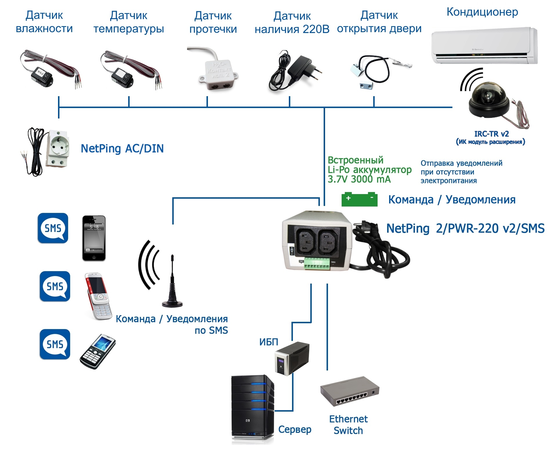 NetPing 2PWR-220 v2SMS - подключение датчиков