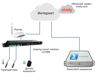 Пример интеграции устройств NetPing с сервисом xively.com