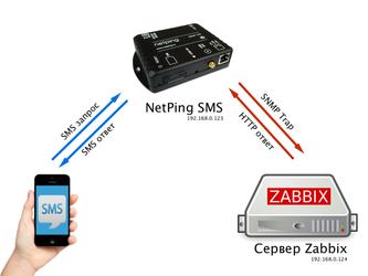 Как мониторить Zabbix по SMS при помощи NetPing SMS