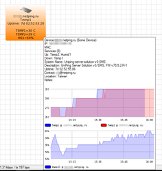 The Dude - графики температуры и влажности от устройства UniPing server solution v3SMS